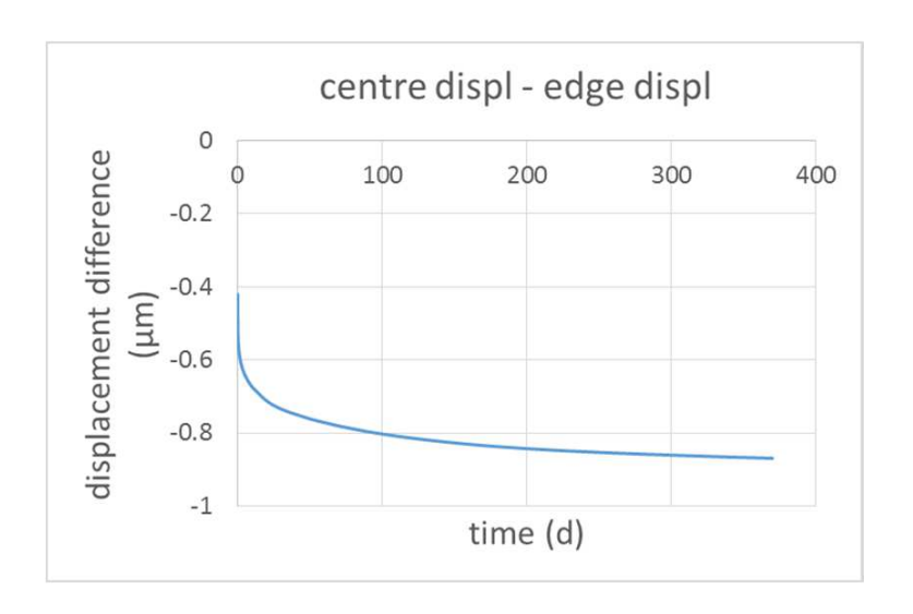 A graph plotting the vertical displacement difference between the center of the membrane and near an edge.