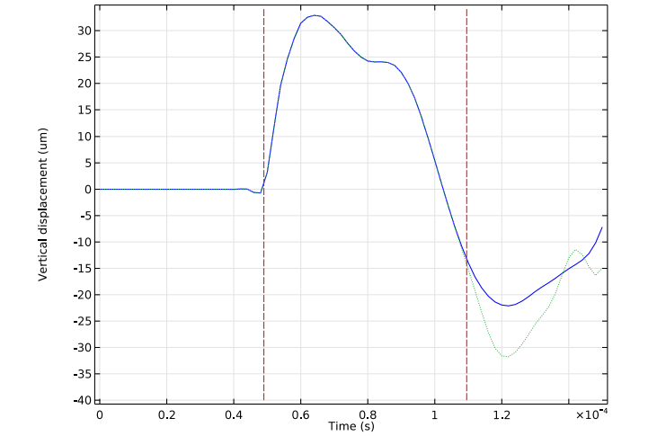 A plot comparing the vertical displacement at the rock's upper surface with and without low-reflecting boundary conditions.