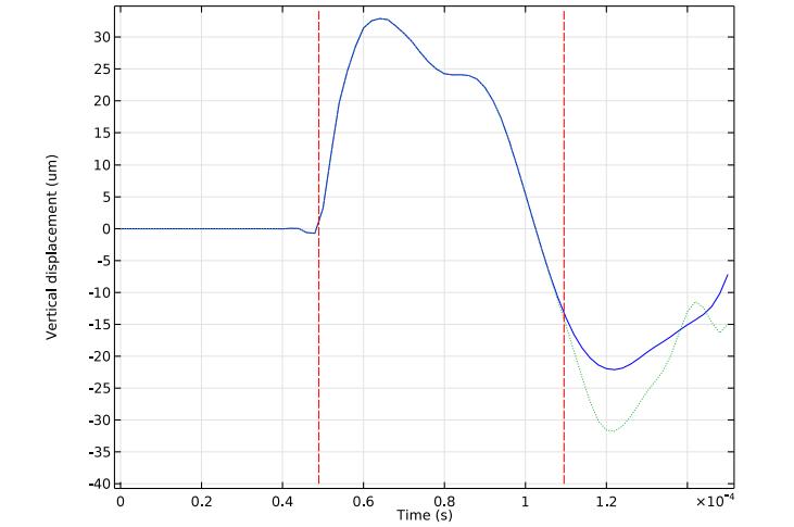На графике показано сравнение вертикального смещения на верхней границе с использованием условия Слабоотражающая граница и без него.