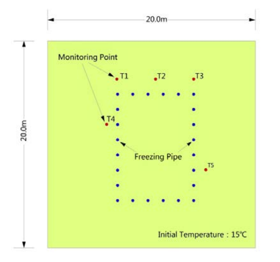 A plot of the monitoring points in a model used to study artificial ground freezing.