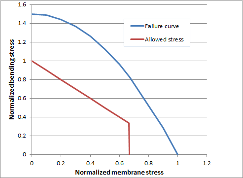 A graph showing the ASME criteria for primary stresses.
