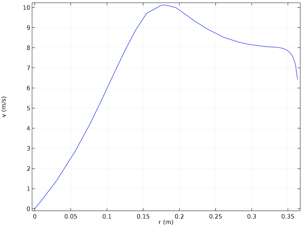 A 1D plot of the azimuthal component of the velocity as a function of the radius at the top outlet of the hydrocyclone.