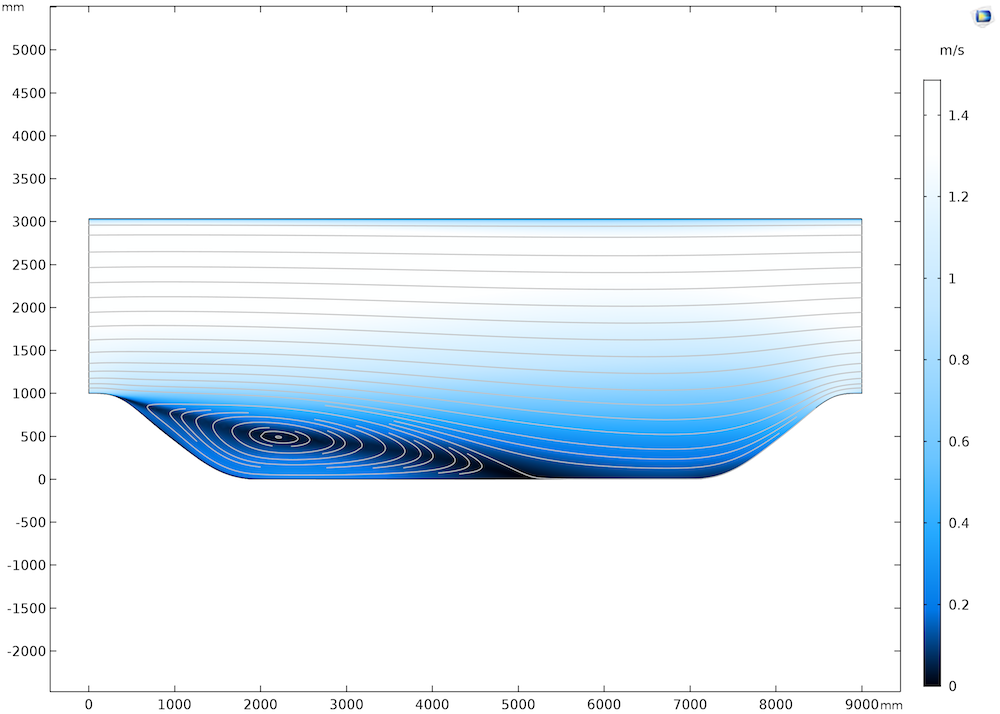 A plot of the flow over two hills generated with the v2-f turbulence model in COMSOL Multiphysics®.