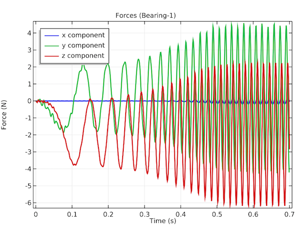 A plot of the forces on the first bearing in the transverse and axial directions.