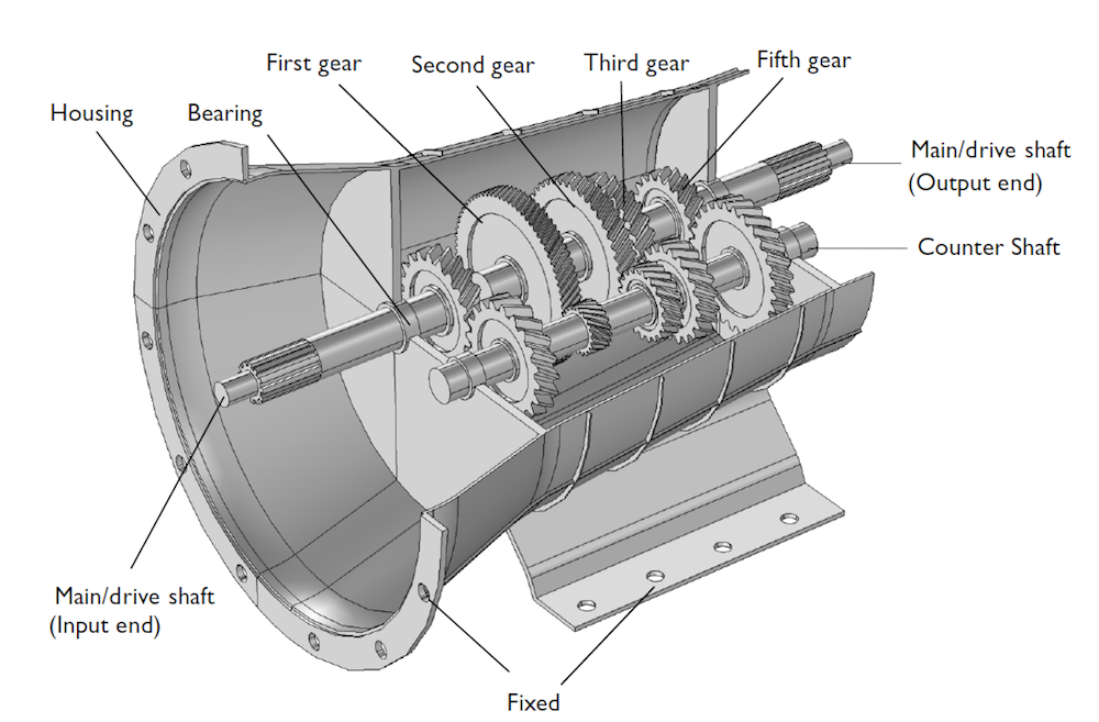 An annotated screenshot of the gearbox geometry.