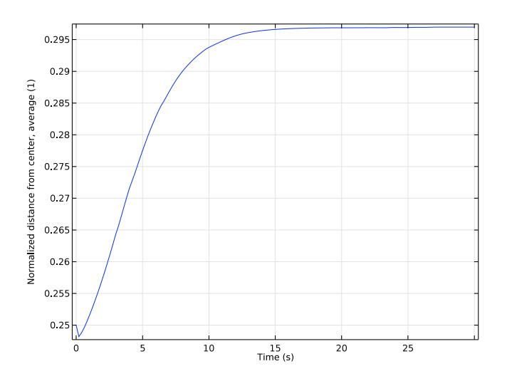 A plot of the average of the normalized distance between the particles and channel center in COMSOL Multiphysics®.