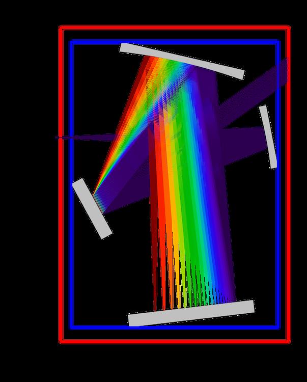 The Czerny-Turner monochromator model with ray propagation.