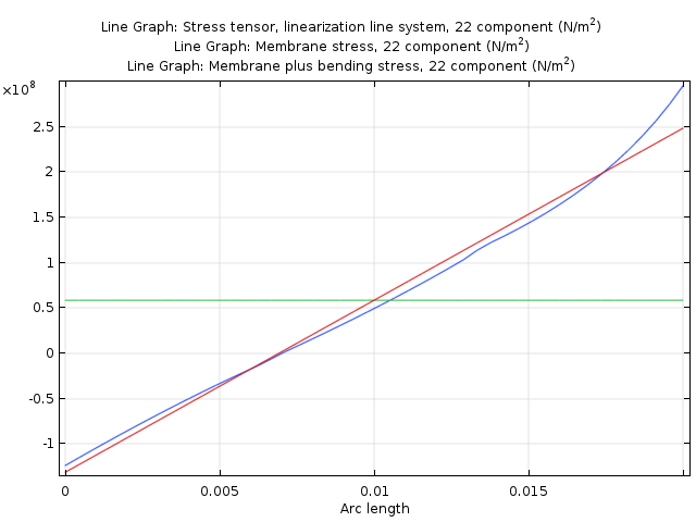 A line graph plotting the default stress linearization.