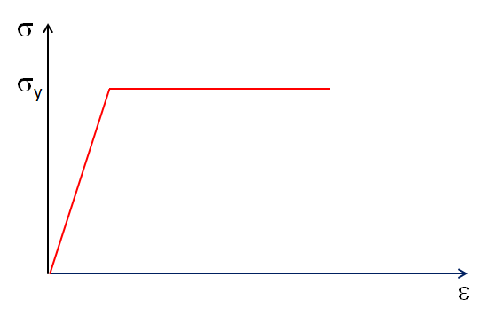 An image showing the stress-strain curve for an elastoplastic material with no hardening.