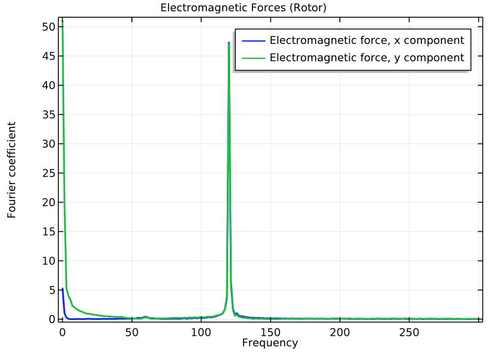 A plot of the frequency spectrum of the electromagnetic forces of the rotor.