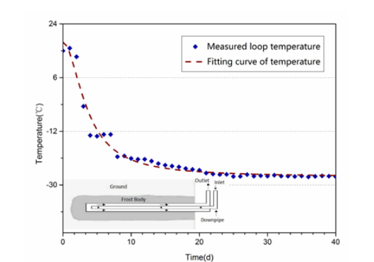 A graph plotting the fitting function and curve for the wall temperature in COMSOL Multiphysics®.