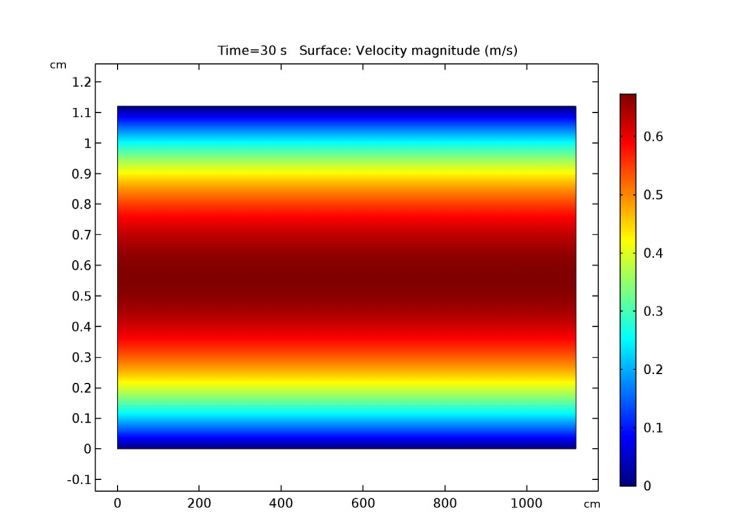 A COMSOL plot of the parabolic fluid velocity profile within a channel.