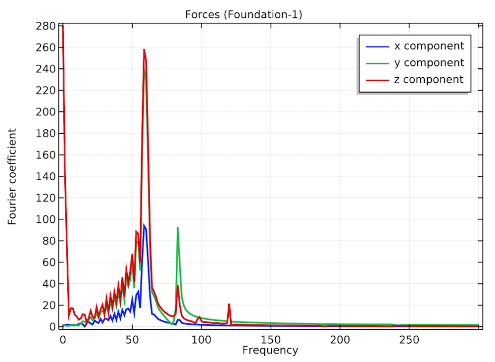 A plot of the forces in the connection between the housing and foundation.