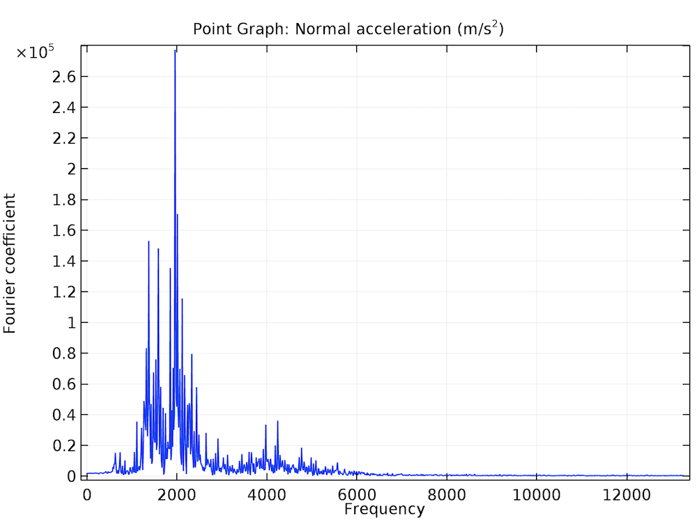 A plot of the frequency domain for one point on the gearbox housing.