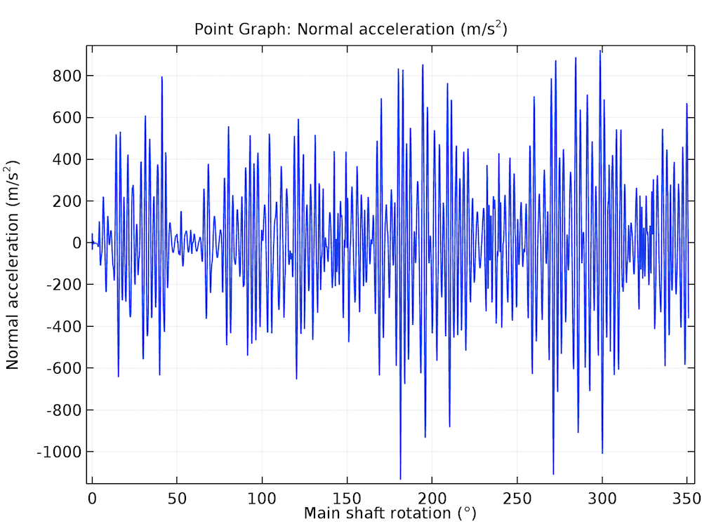 A COMSOL plot of the time history of the normal acceleration at one point in the gearbox housing.