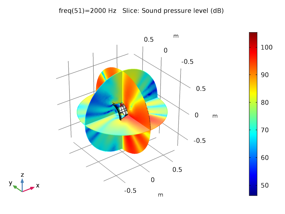 A slice plot of the SPL in the near field of the gearbox.