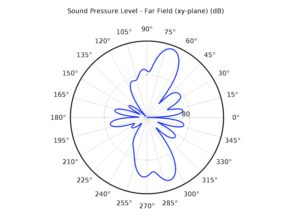 A far-field plot of the SPL in the xy-plane.