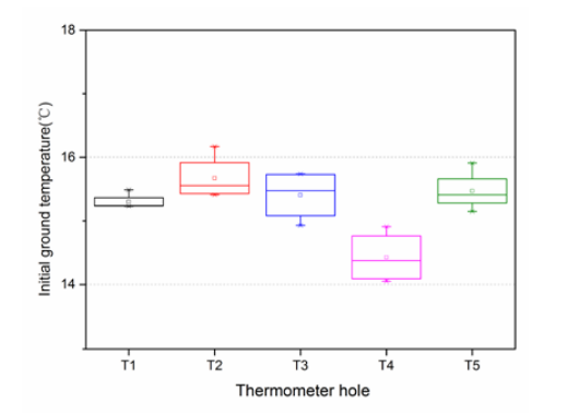 A plot of the initial temperatures at the different observation holes.
