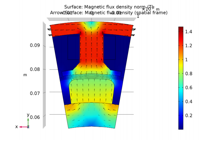 A COMSOL Multiphysics® plot of the magnetic flux density of the motor at steady state.