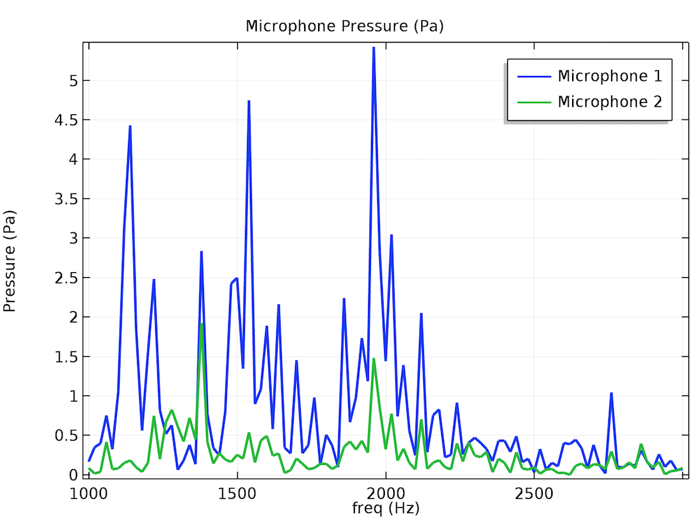 A COMSOL plot showing the frequency spectrum of the pressure magnitude at the two microphones placed in the vicinity of the gearbox.