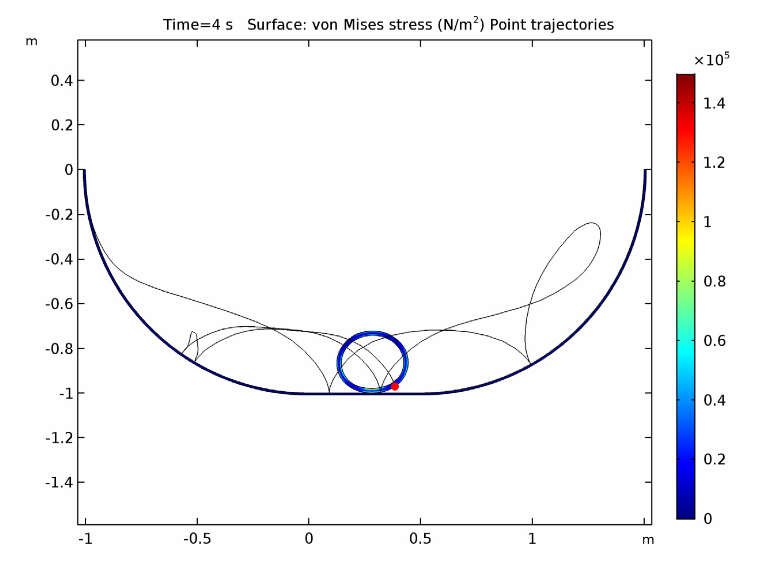 A COMSOL Multiphysics® plot of the stress distribution in the pipe and point trajectory.