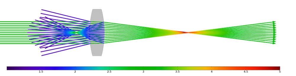 A COMSOL Multiphysics version 5.3 model of reflected rays.