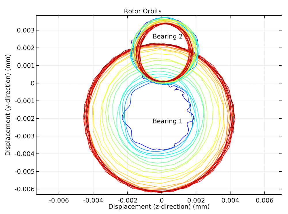 A graph plotting the rotor's orbital motion at both bearings.