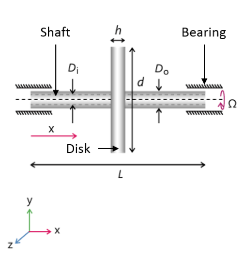 A schematic of a rotor system with the rotor, disk, and bearing labeled.