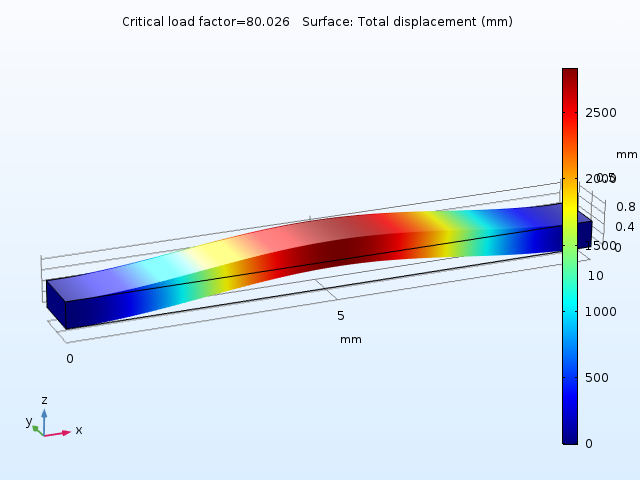 A graphic showing the first buckling mode of the beam.