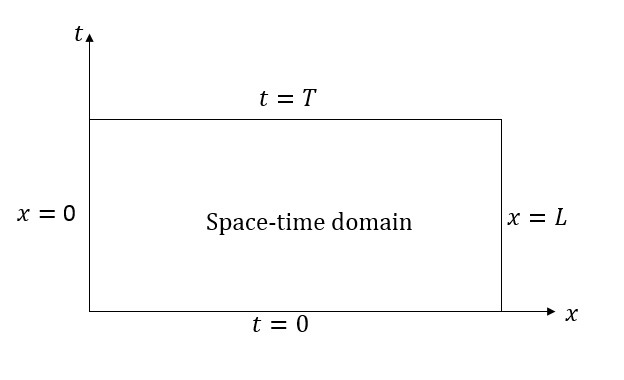 A space-time domain diagram.