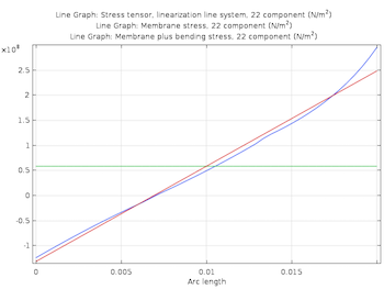 stress linearization plot_featured