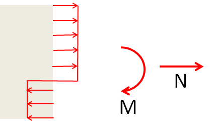 A schematic of the stress state at collapse for combined tension and bending.
