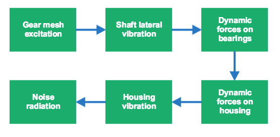 A diagram visualizing the typical path of the structural vibration in a gearbox.