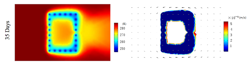 Result plots showing the temperature distribution and permeability coefficients in the AGF system at 35 days.
