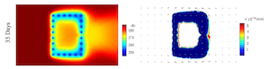 temperature and permeability coefficient after 35 days_featured