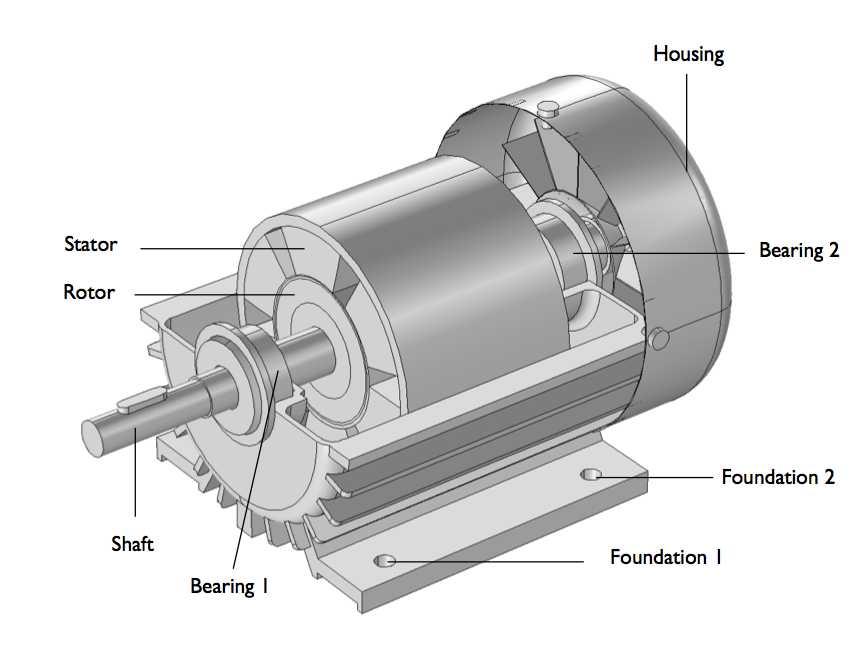 A schematic of a three-phase induction motor model.