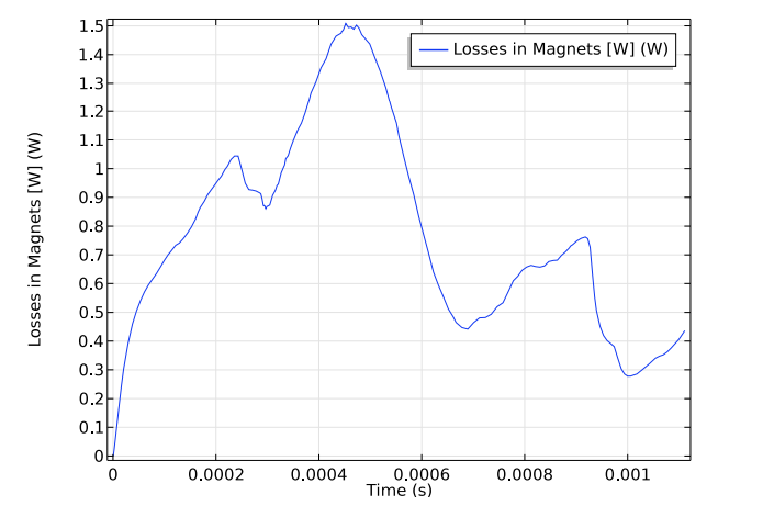 A plot of the eddy current losses in the permanent magnet motor as a function of time.