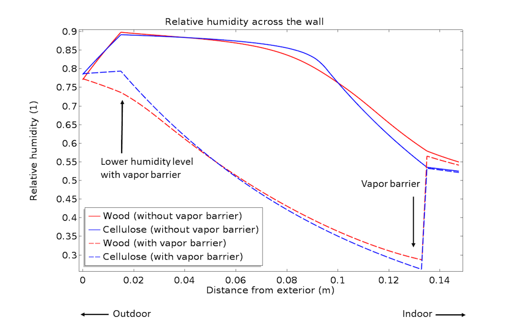 A plot of the relative humidity across the wood-frame wall.