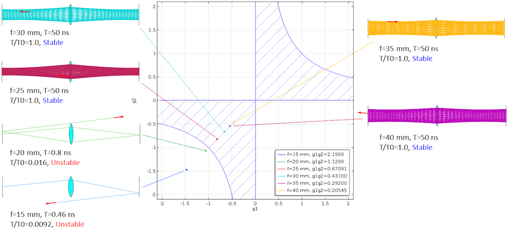A schematic depiction of Kogelnik's stability theory as compared to the COMSOL Multiphysics ray tracing results.