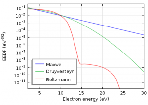 Introduction to Plasma Modeling with Non-Maxwellian EEDFs ...