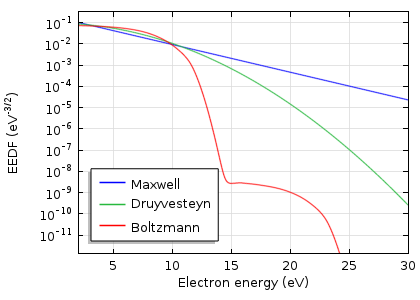 A plot comparing the Maxwell, Druyvesteyn, and Boltzmann distribution functions for an argon discharge.