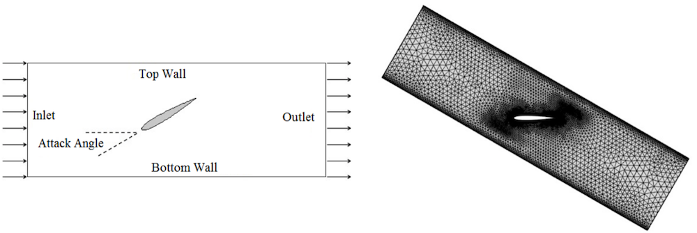 A schematic of a NACA 0012 airfoil inside a wind tunnel and an image of the mesh for a rectangular wind tunnel with the airfoil inside rotated 30°.