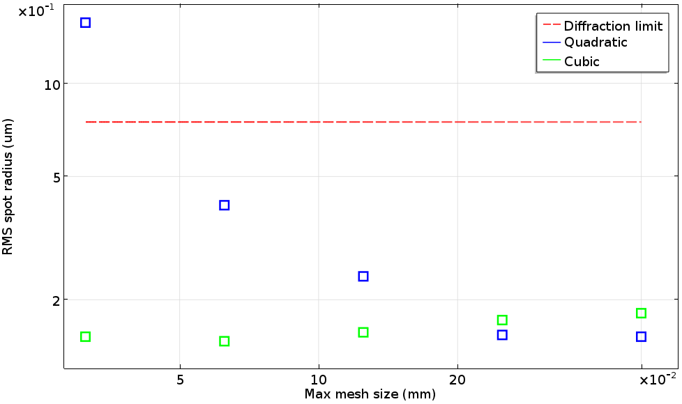 A log-log plot of the RMS spot radii made with COMSOL Multiphysics.