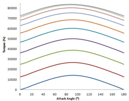 A graph plotting the torque distribution and attack angles for support arm angles from 0° to 90°.