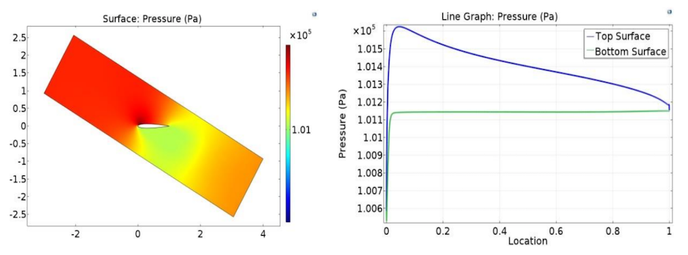 A plot of the pressure field in the wind turbine at a 30° angle of attack and a graph plotting the pressure on the top and bottom surfaces of the airfoil.