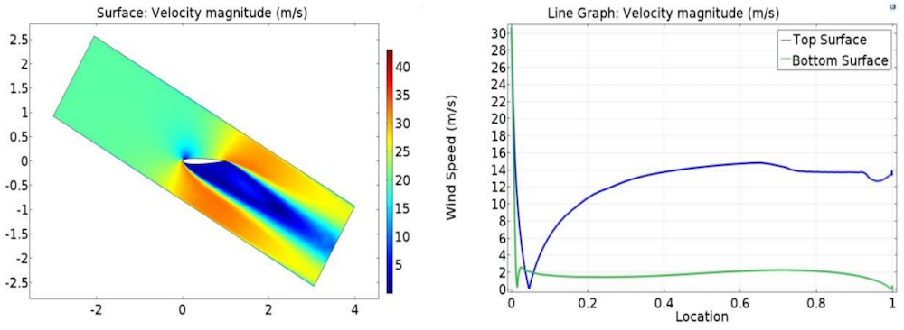 VAWT velocity magnitude COMSOL simulation and a plot of the velocity field in the wind turbine at a 30° angle of attack.