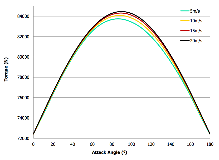 A plot comparing the effect of different wind speeds on the torque distribution pattern.