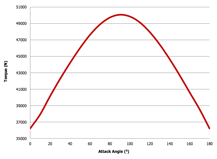 A plot of the torque for the airfoil with a specific support arm angle and wind speed.