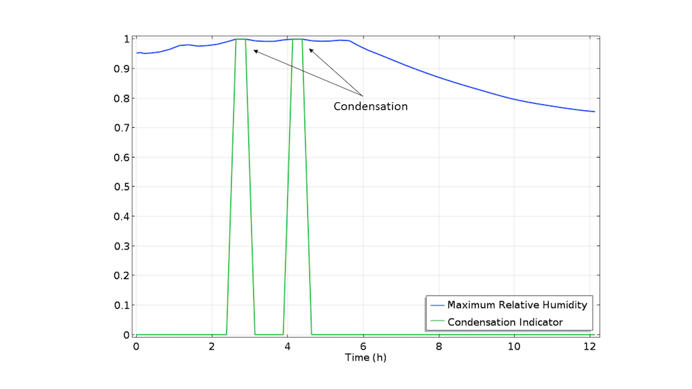 A plot showing the evolution of the condensation indicator variable over time.