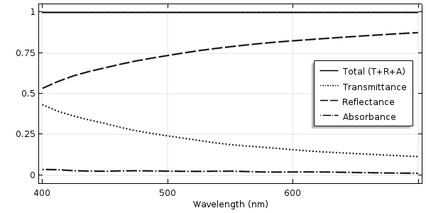 A plot of the transmittance, reflectance, and absorbance of light as a function of wavelength for a flat glass surface with a metal coating.